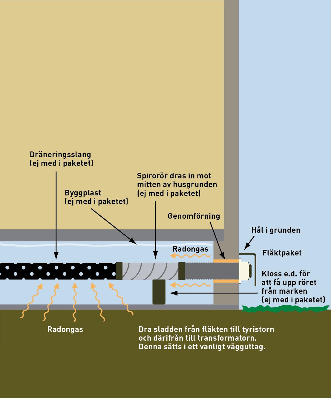 radonsug för hus med torpargrund