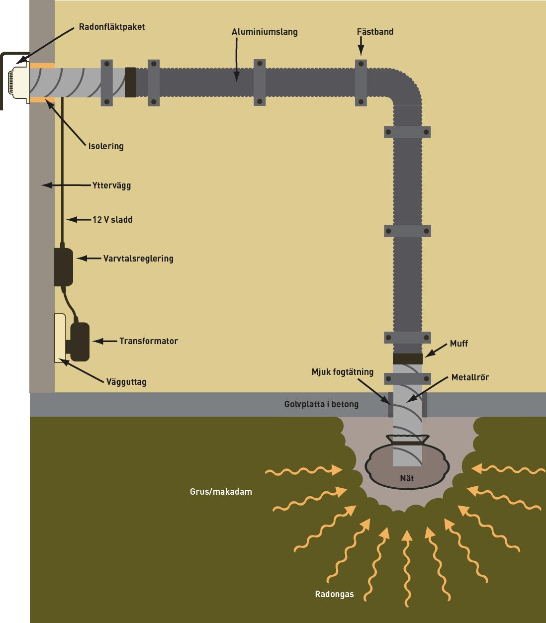 radonsug för hus med källare
