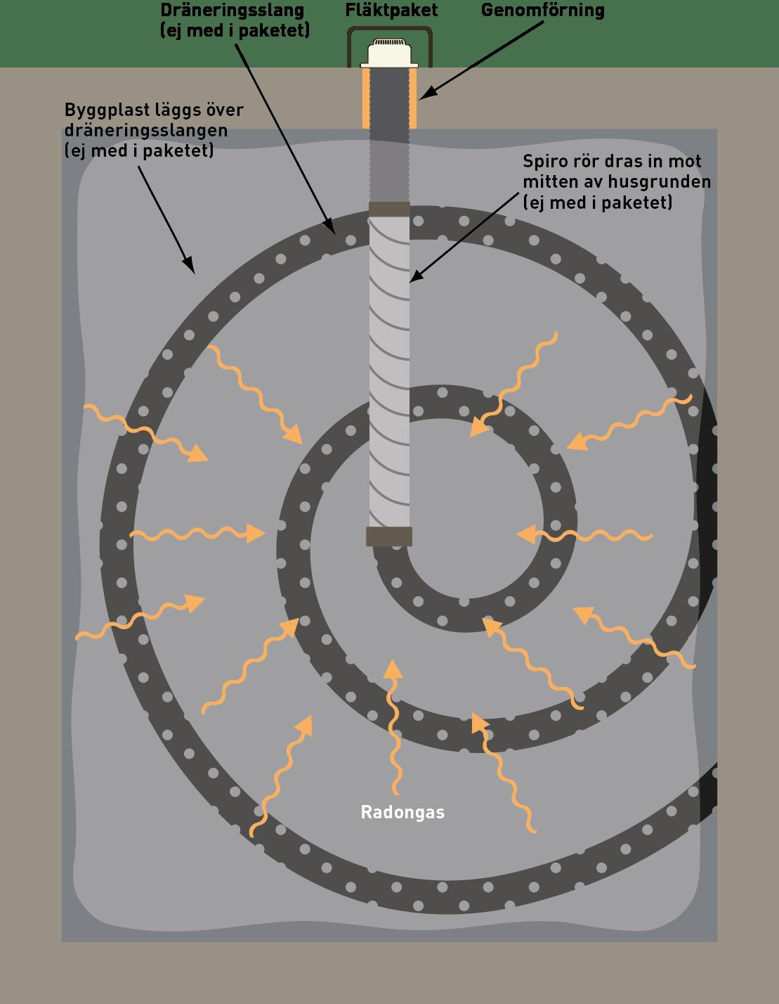 montering radonsug